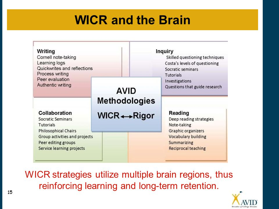 WICR and the Brain WICR strategies utilize multiple brain regions, thus reinforcing learning and long-term retention.