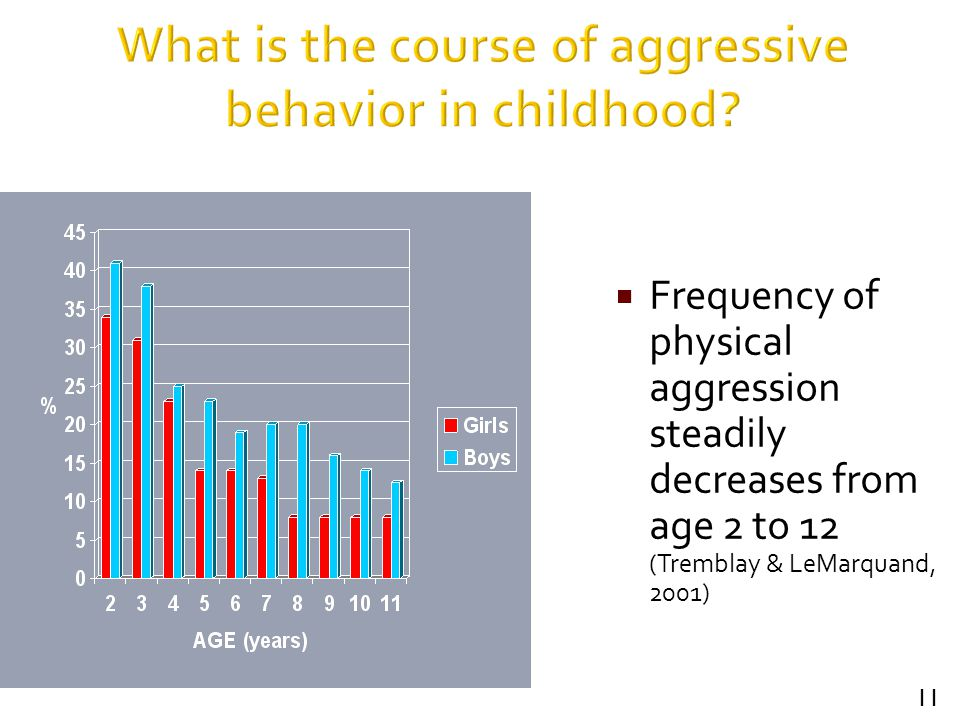 What is the course of aggressive behavior in childhood