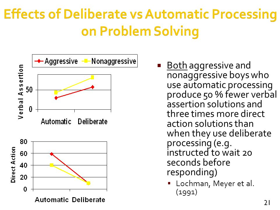 Effects of Deliberate vs Automatic Processing on Problem Solving