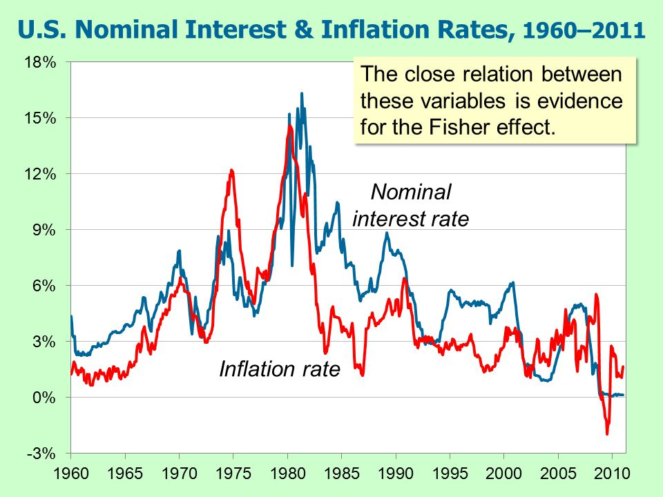 The Fisher Effect & the Inflation Tax