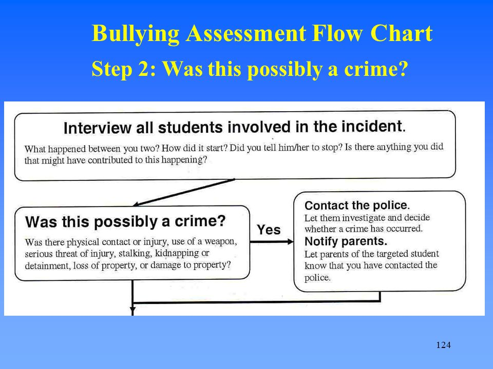Bullying Assessment Flow Chart