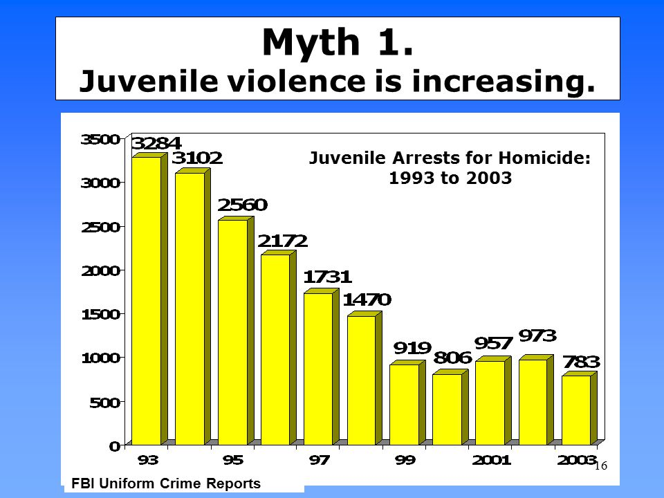 Myth 1. Juvenile violence is increasing.