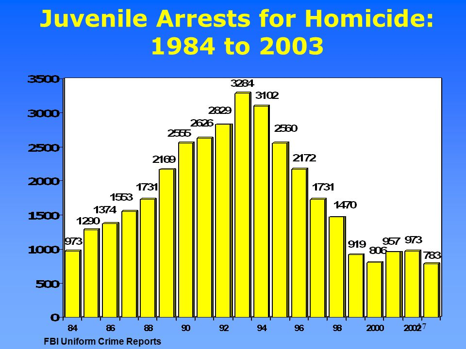 Juvenile Arrests for Homicide: 1984 to 2003