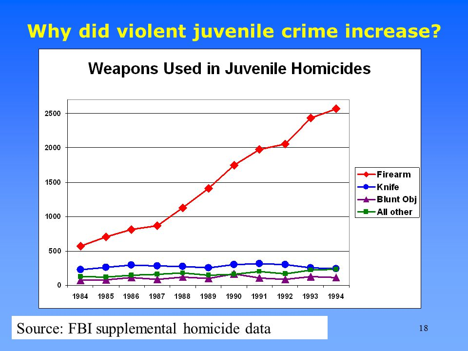 Why did violent juvenile crime increase