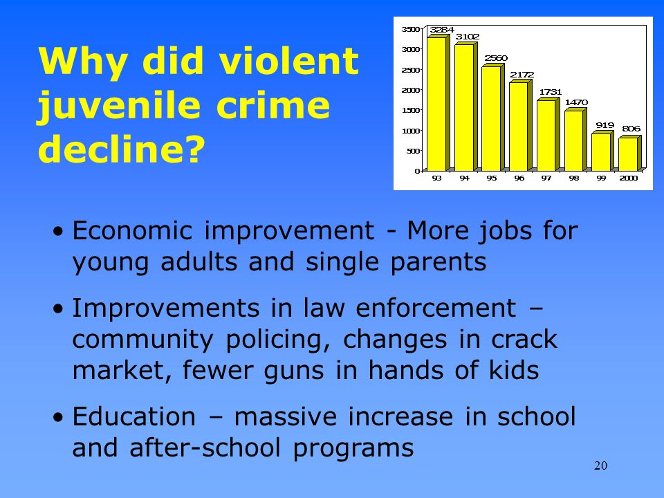 Why did violent juvenile crime decline