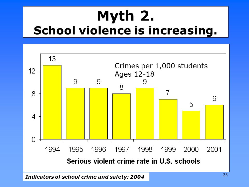 Myth 2. School violence is increasing.