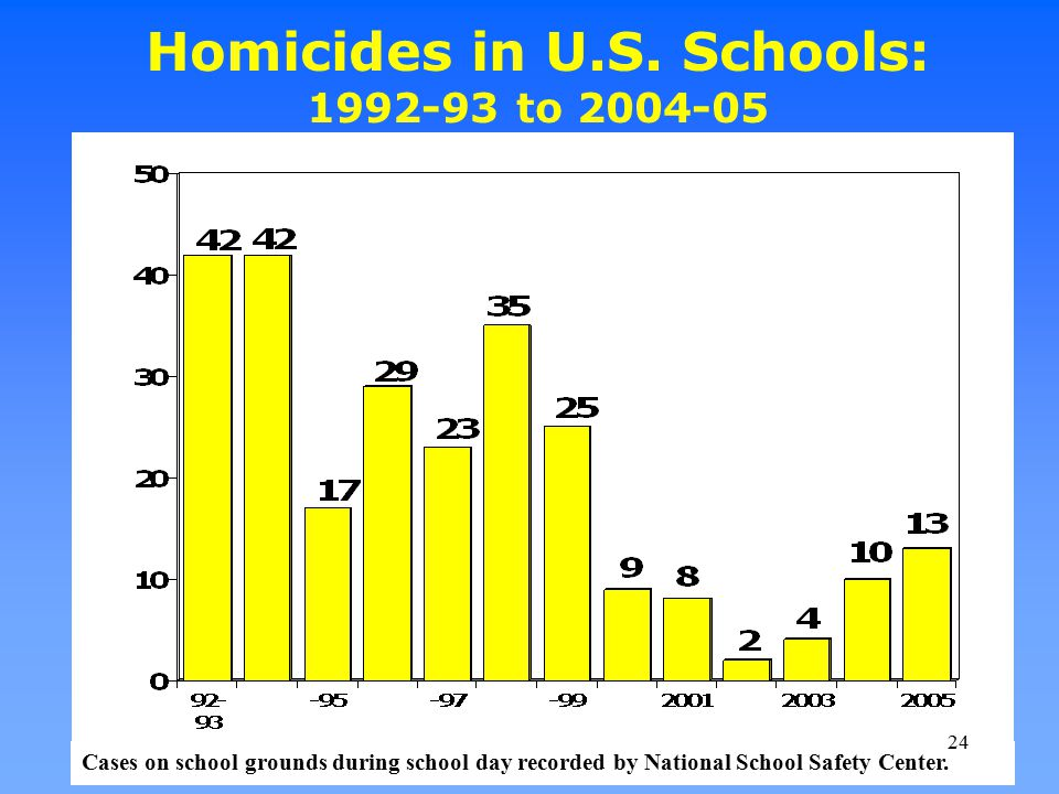 Homicides in U.S. Schools: 1992-93 to 2004-05