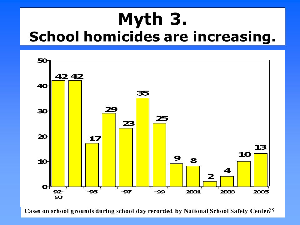 Myth 3. School homicides are increasing.