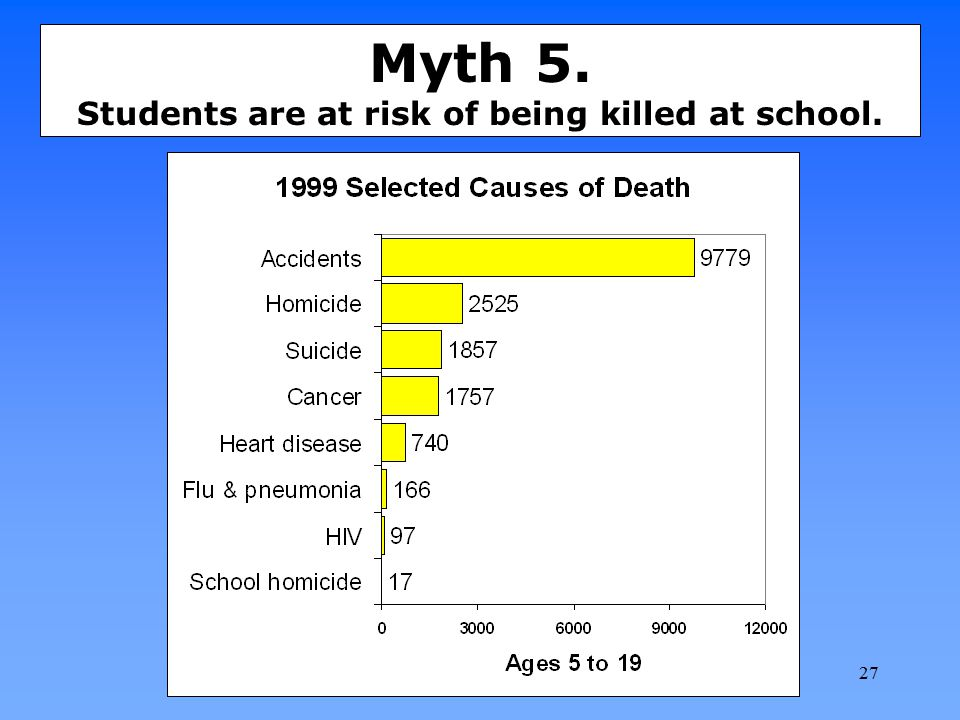 Myth 5. Students are at risk of being killed at school.