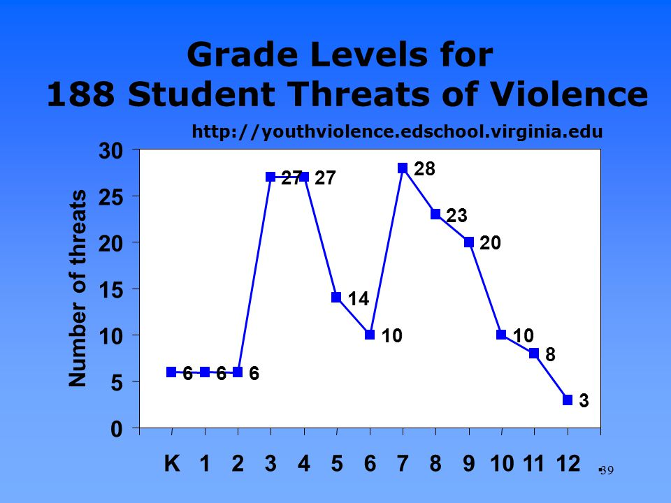 Grade Levels for 188 Student Threats of Violence