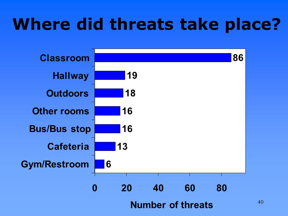 Where did threats take place