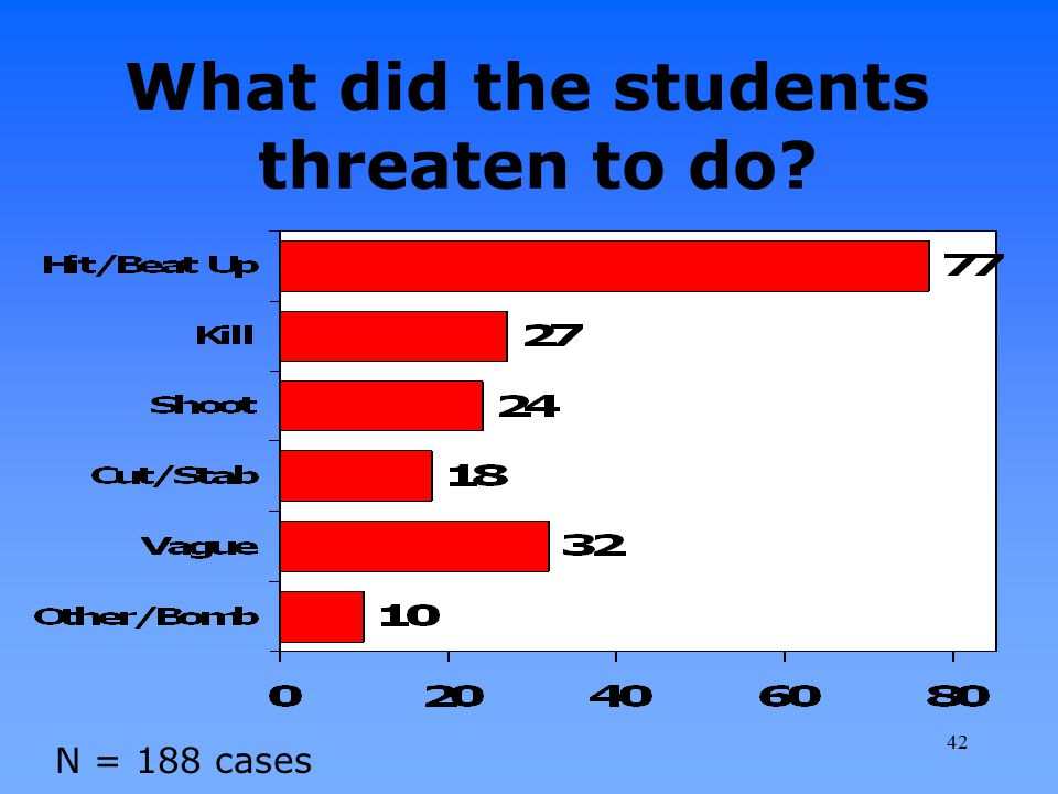 What did the students threaten to do
