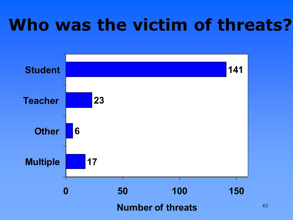 Who was the victim of threats