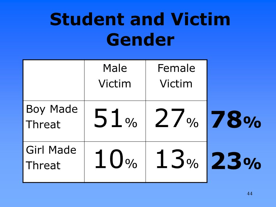 Student and Victim Gender