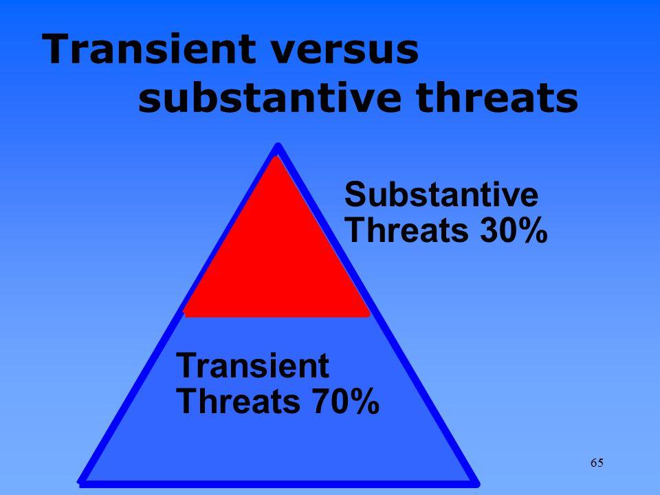 Transient versus substantive threats