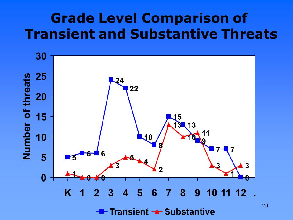 Grade Level Comparison of Transient and Substantive Threats
