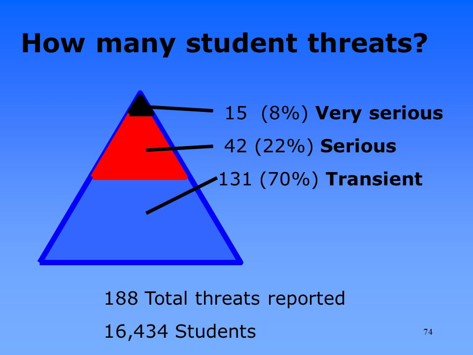 How many student threats