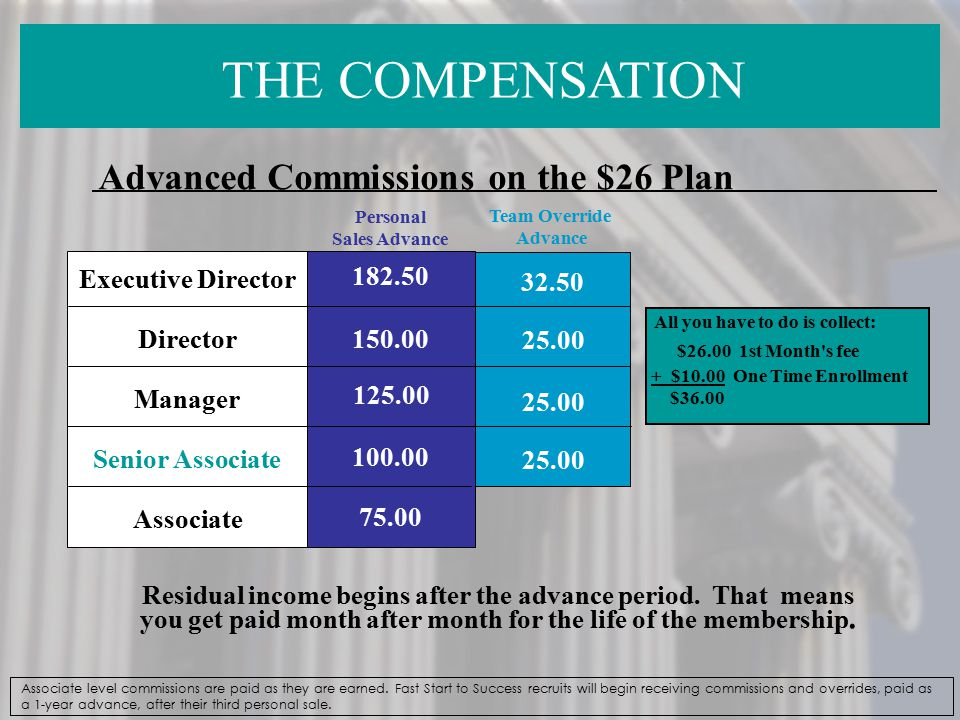 THE COMPENSATION Advanced Commissions on the $26 Plan