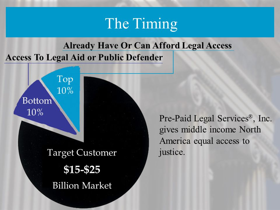 The Timing $15-$25 Already Have Or Can Afford Legal Access