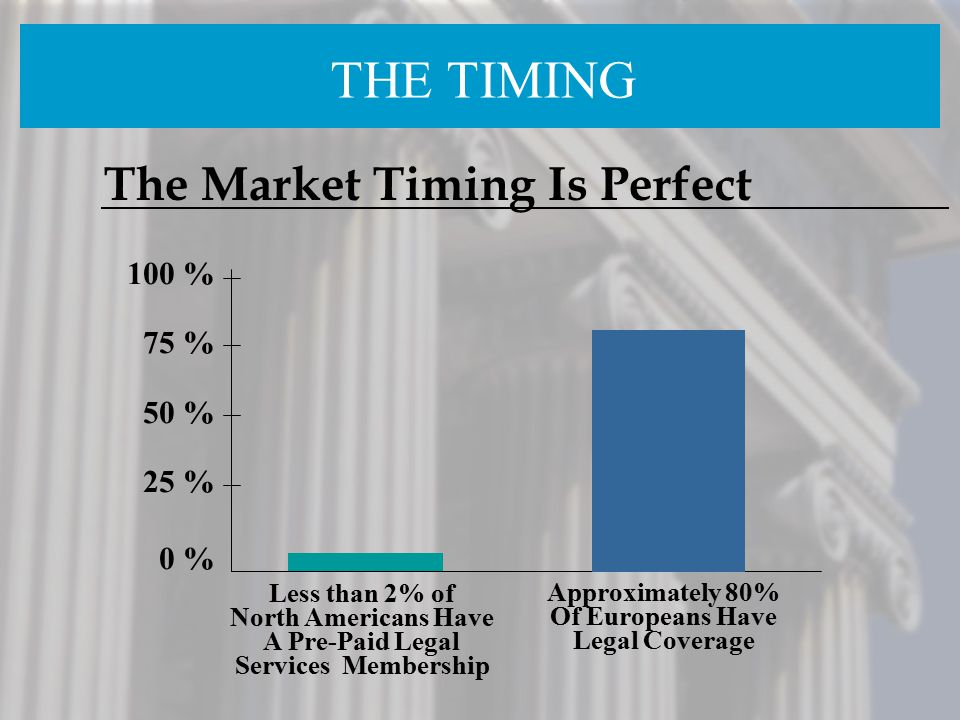 THE TIMING The Market Timing Is Perfect 100 % 75 % 50 % 25 % 0 %
