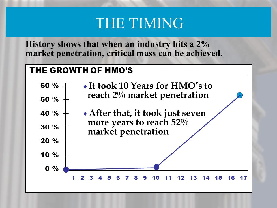 THE TIMING History shows that when an industry hits a 2% market penetration, critical mass can be achieved.