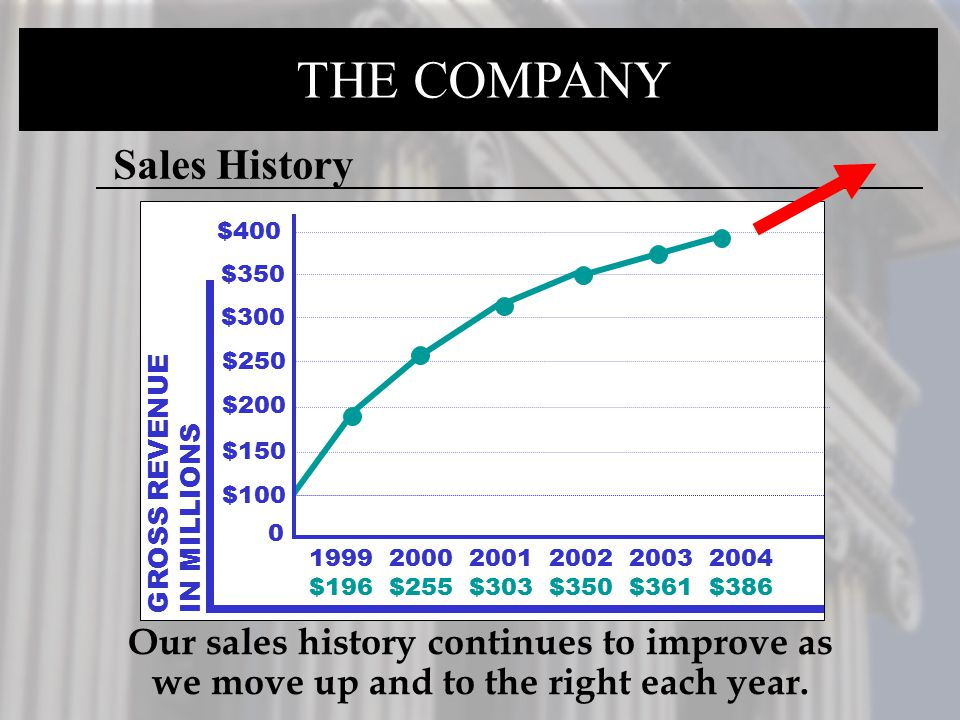 THE COMPANY Sales History Our sales history continues to improve as