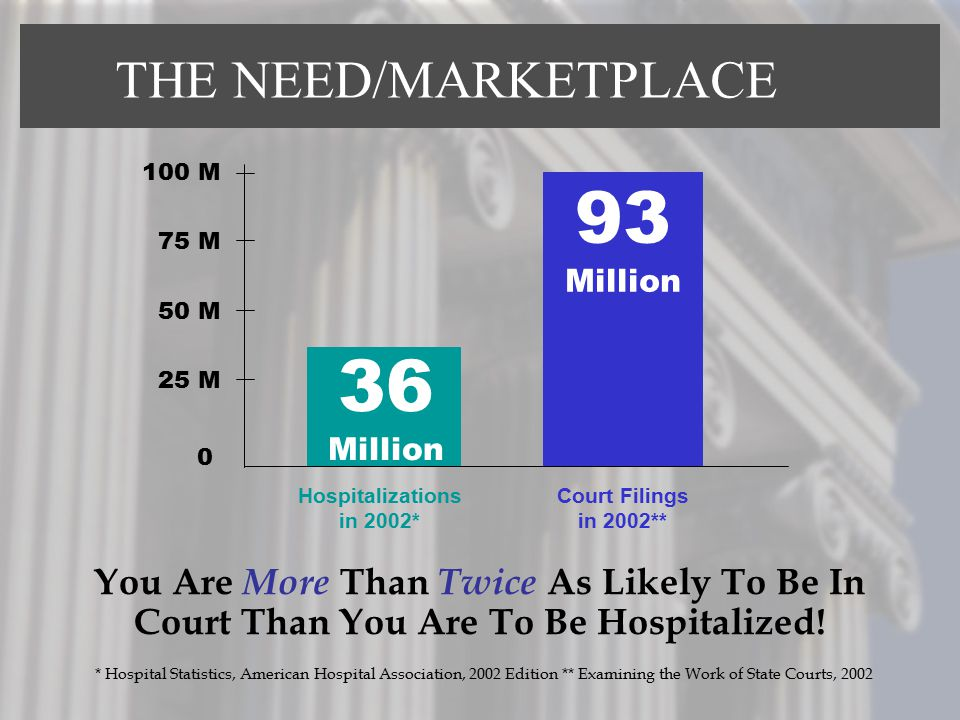 93 36 THE NEED/MARKETPLACE You Are More Than Twice As Likely To Be In