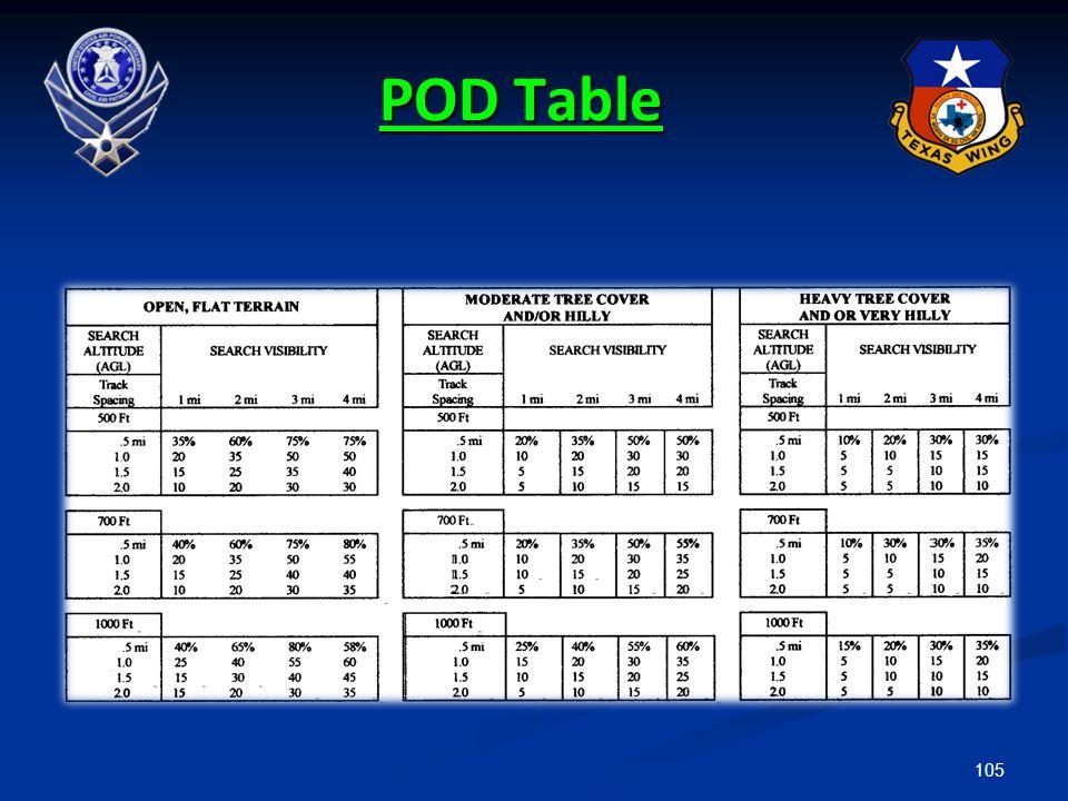 POD Table 9.2.3.