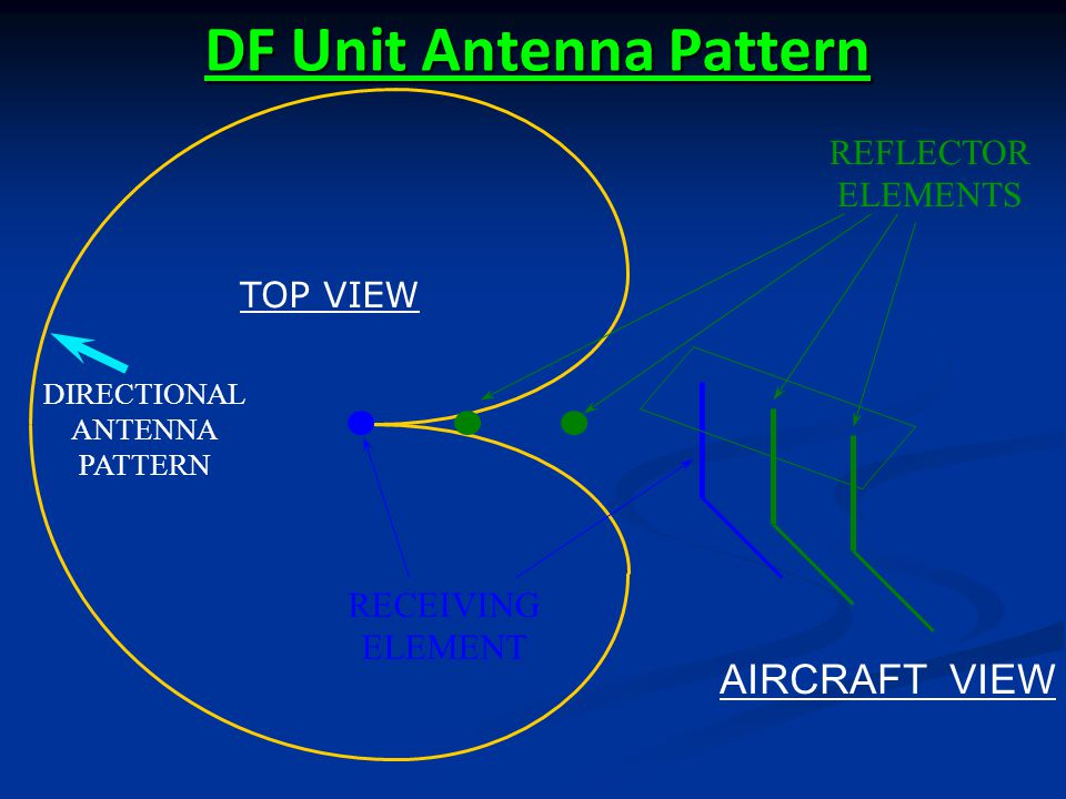DF Unit Antenna Pattern