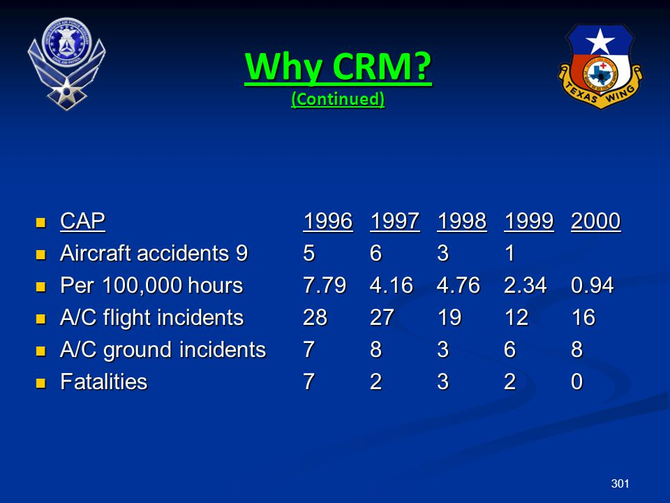 Why CRM (Continued) CAP 1996 1997 1998 1999 2000