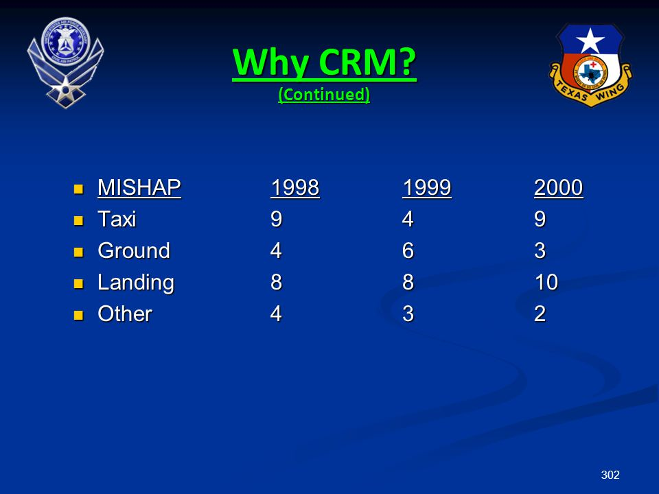 Why CRM (Continued) MISHAP 1998 1999 2000 Taxi 9 4 9 Ground 4 6 3
