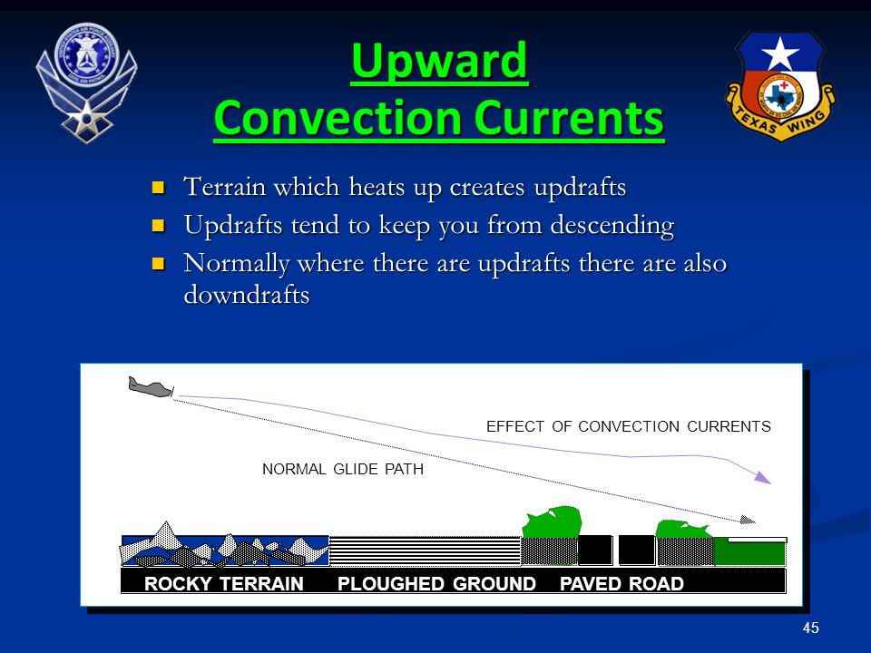 Upward Convection Currents