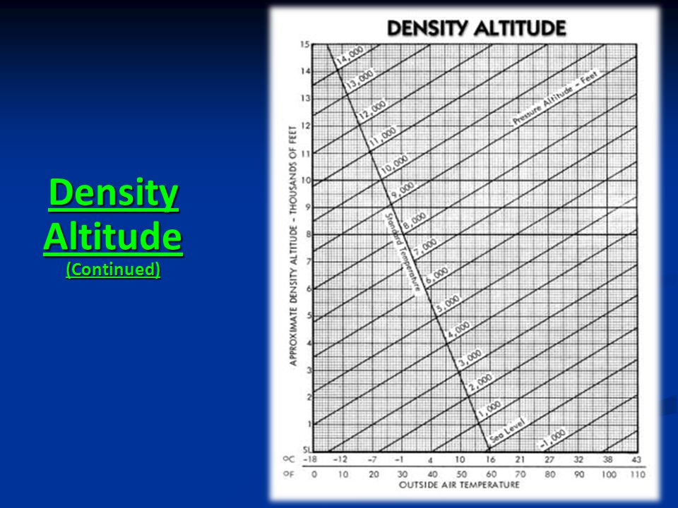 Density Altitude (Continued)