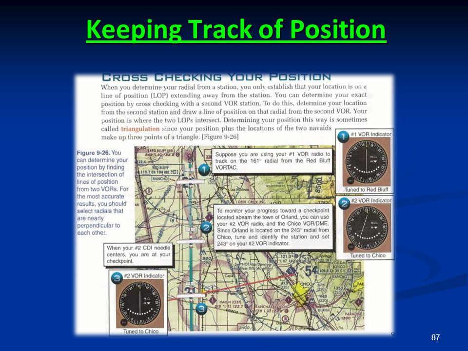 Keeping Track of Position