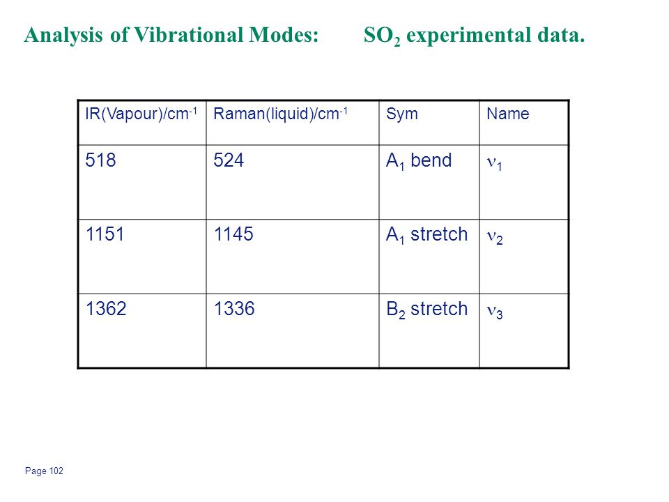 Analysis of Vibrational Modes: SO2 experimental data.