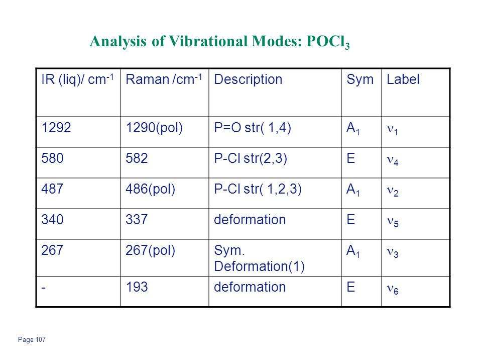 Analysis of Vibrational Modes: POCl3