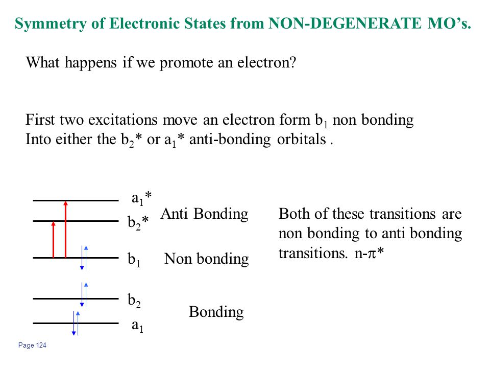 Symmetry of Electronic States from NON-DEGENERATE MO's.
