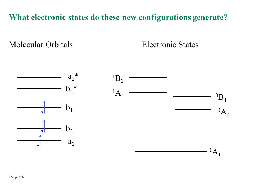What electronic states do these new configurations generate