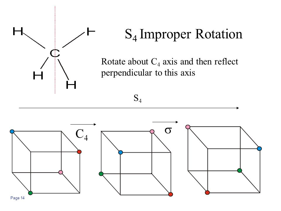 S4 Improper Rotation s C4 Rotate about C4 axis and then reflect