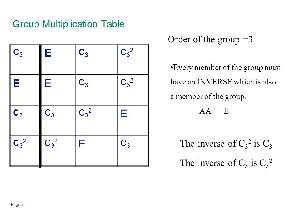 Group Multiplication Table