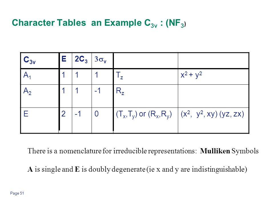 Character Tables an Example C3v : (NF3)