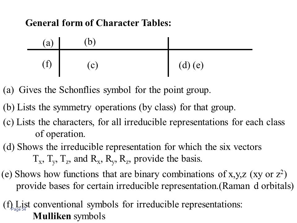 General form of Character Tables: