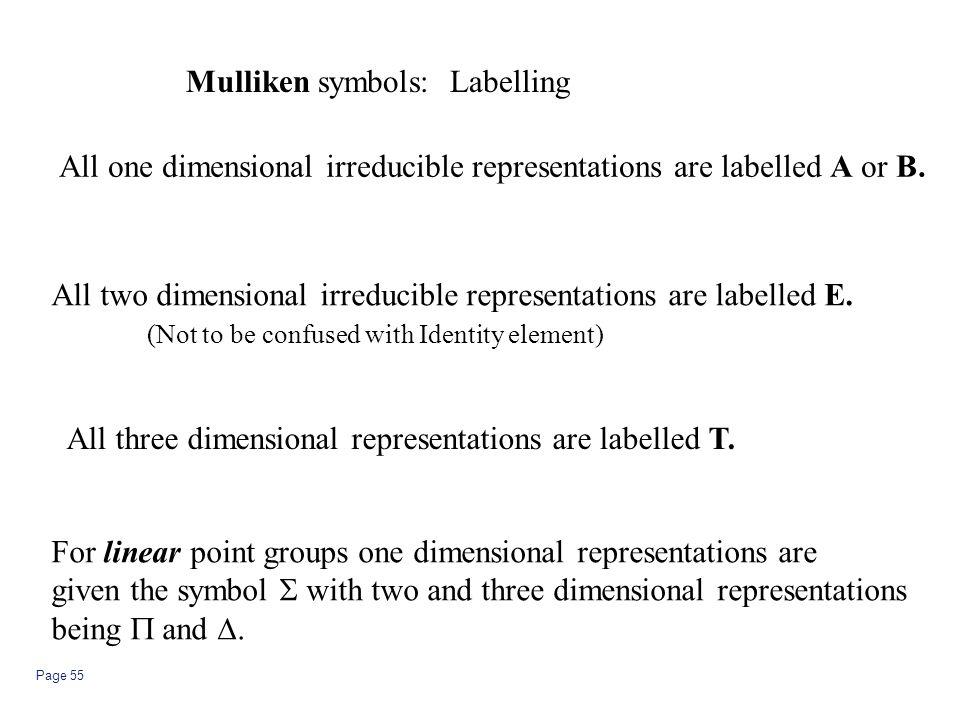 Mulliken symbols: Labelling
