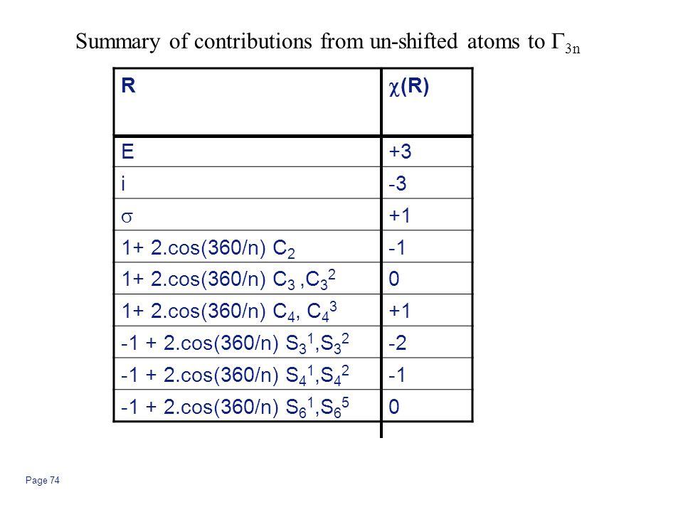 Summary of contributions from un-shifted atoms to G3n