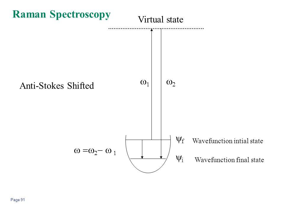 Raman Spectroscopy Virtual state w1 w2 Anti-Stokes Shifted yf