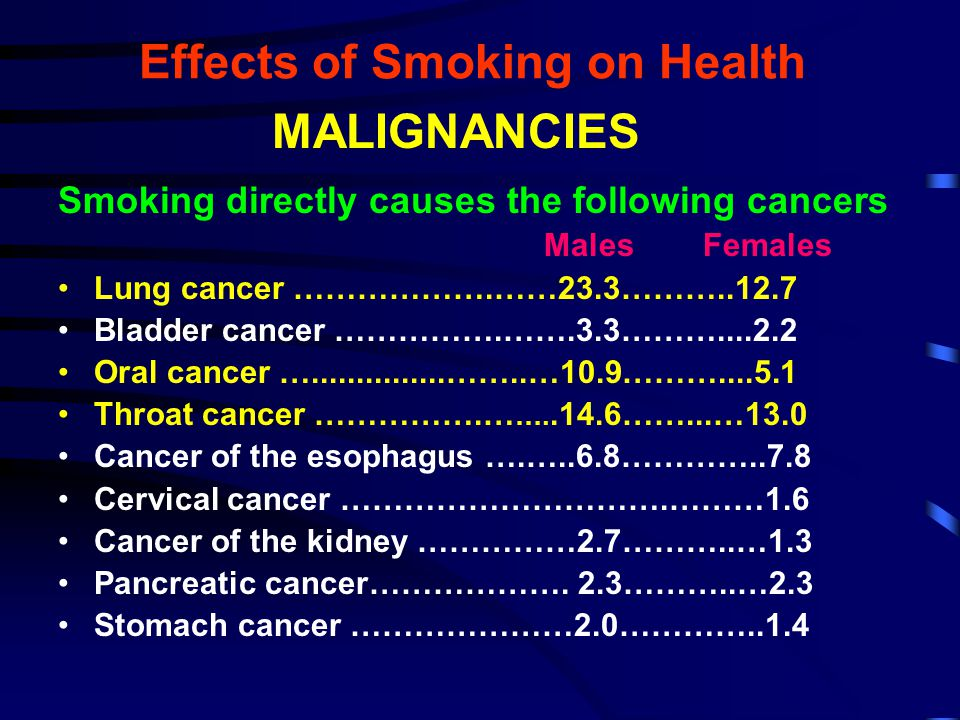 Effects of Smoking on Health