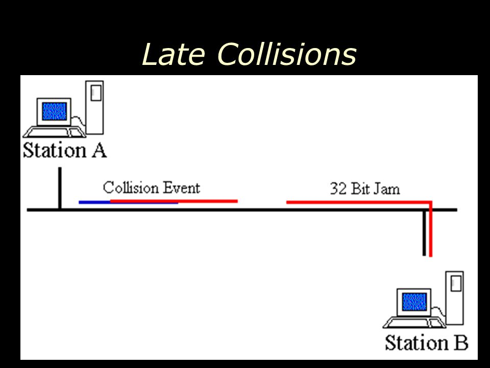 Late Collisions