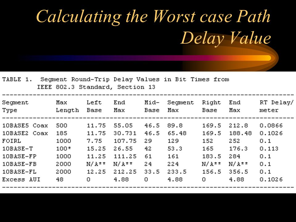 Calculating the Worst case Path Delay Value