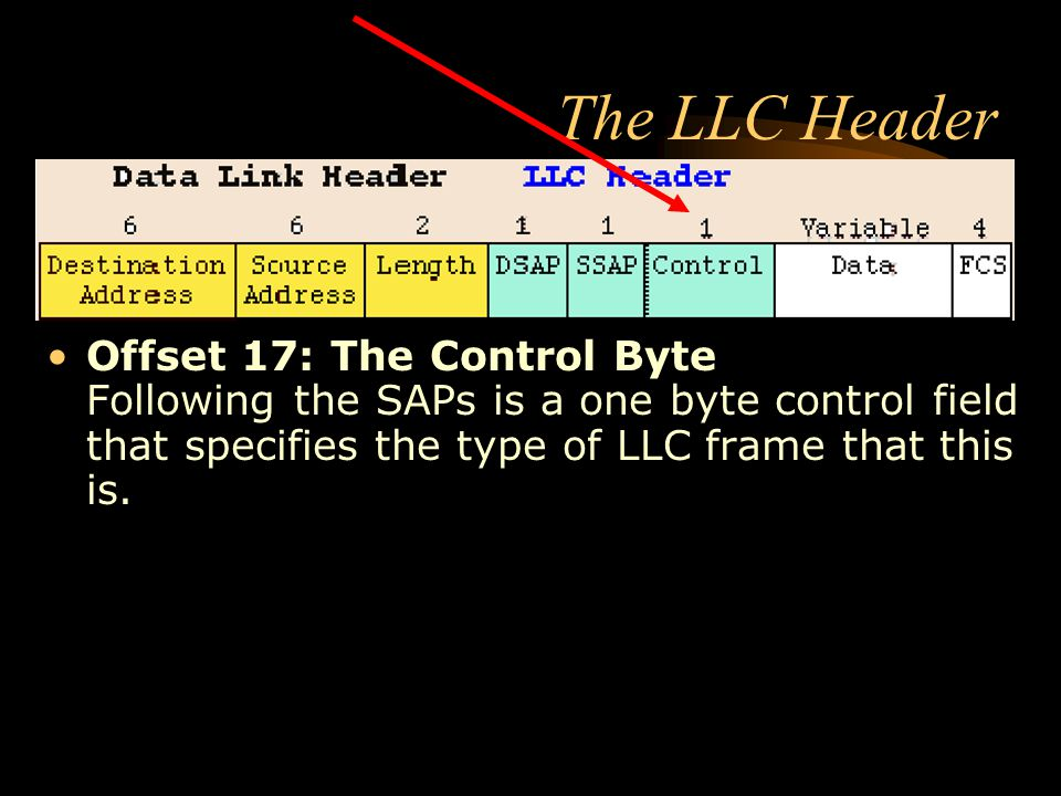 The LLC Header Offset 17: The Control Byte Following the SAPs is a one byte control field that specifies the type of LLC frame that this is.