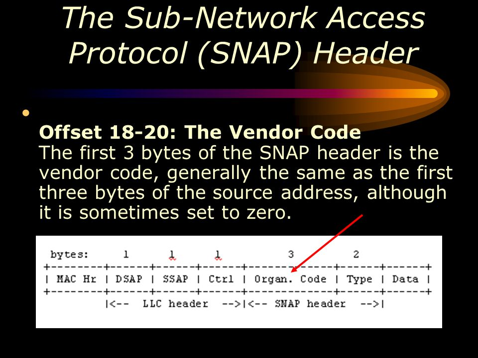The Sub-Network Access Protocol (SNAP) Header